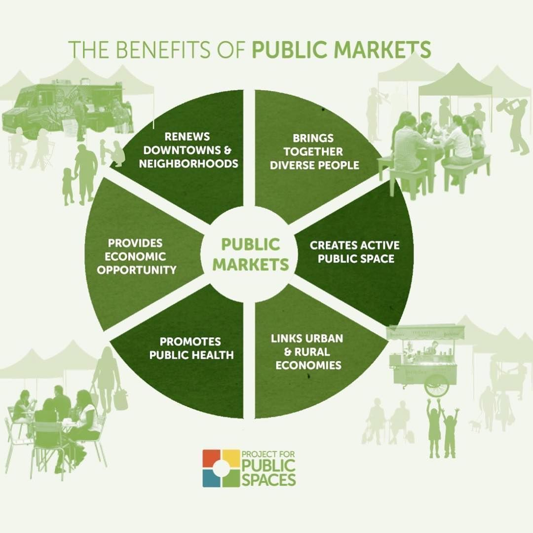 Project For Public Spaces On Instagram Great Markets Can Spark
