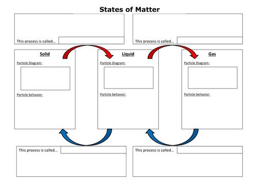 Image Result For Changes Of State Worksheet