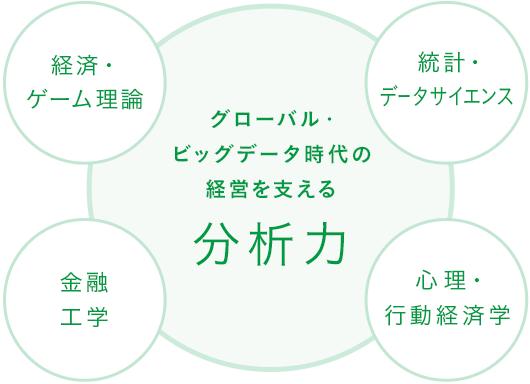 時代に応える他にない経営学部 | 東京理科大学 経営学部 | 経営学 ...