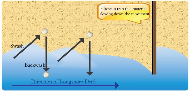 Longshore drift diagram gcse igcse geography pinterest geography revision longshore drift diagram ccuart Image collections