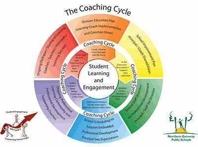 Instructional Coaching Cycle Google Search Instructional Coaching Literacy Coaching Coaching Teachers