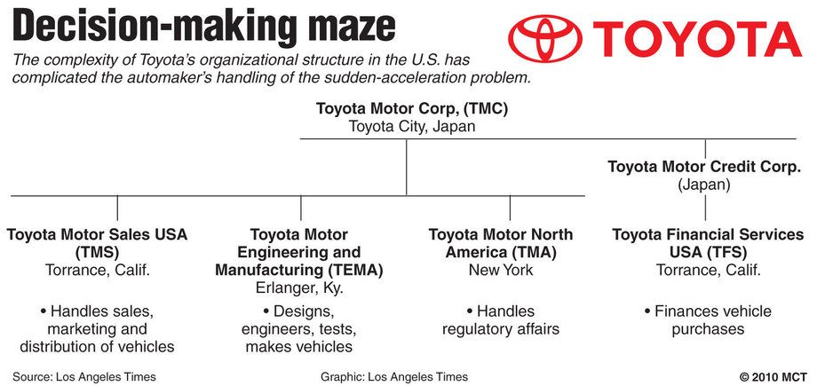 Organizational chart of toyota motors