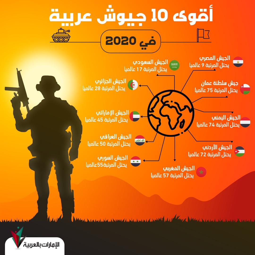 أقوى 10 جيوش عربية Movie Posters Movies Poster