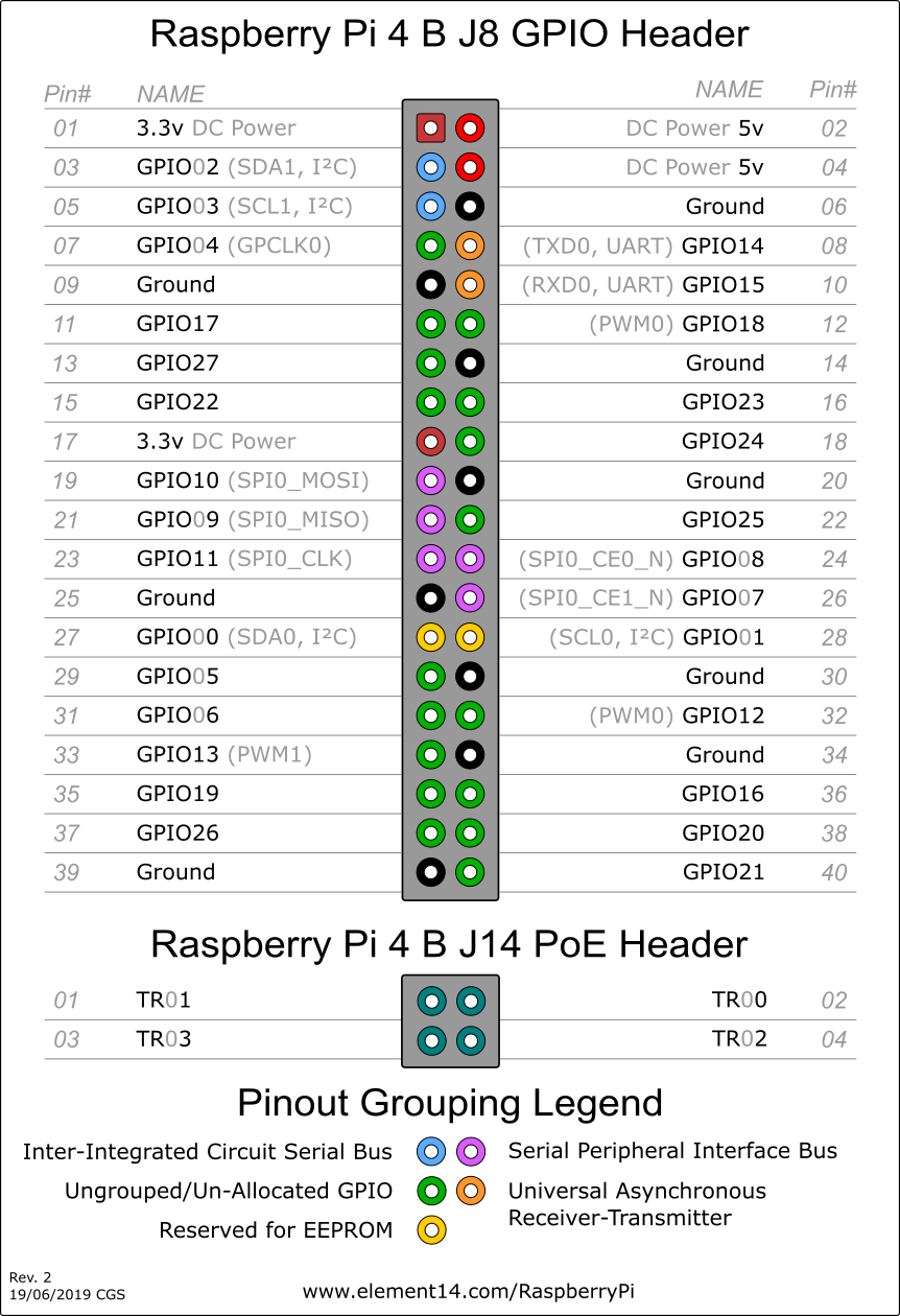 Pin On Raspberry Pi