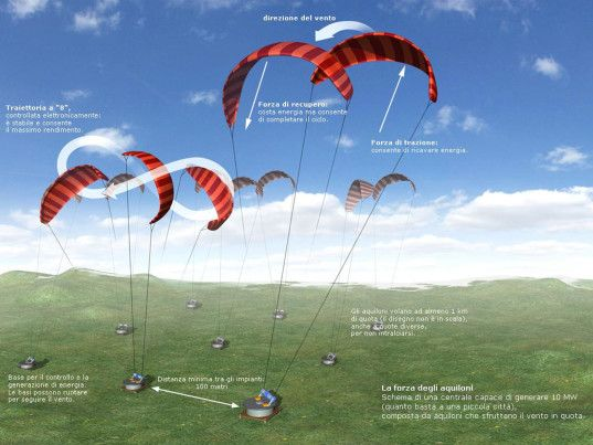 High-altitude kites could generate 2x as much energy as