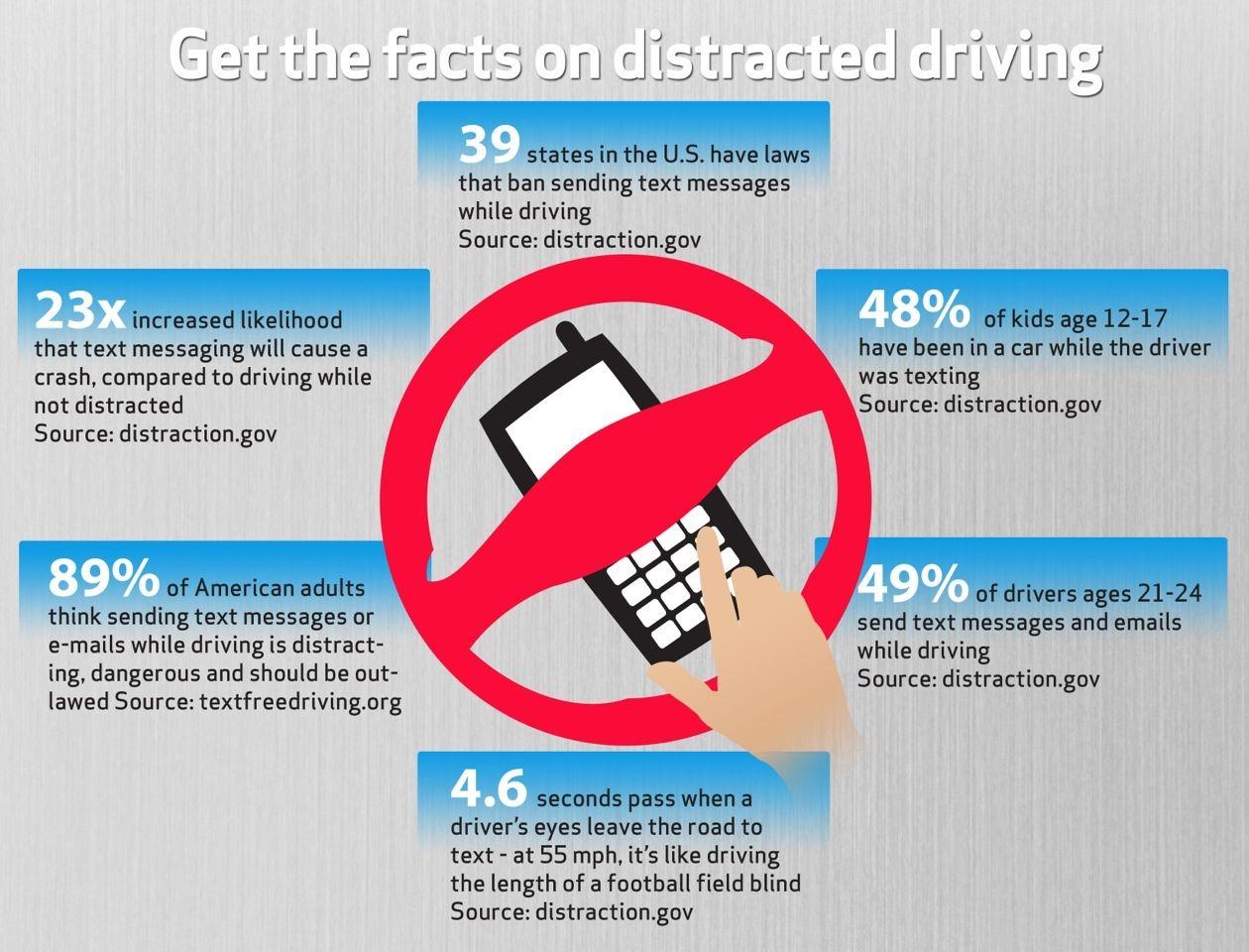 teen driving graphs