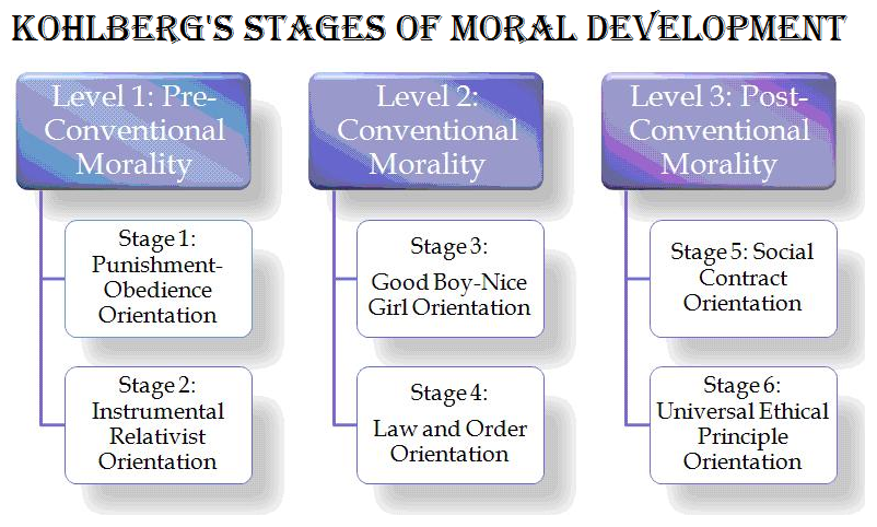 Kohlberg's stages of Moral Development | TET Success Key ...