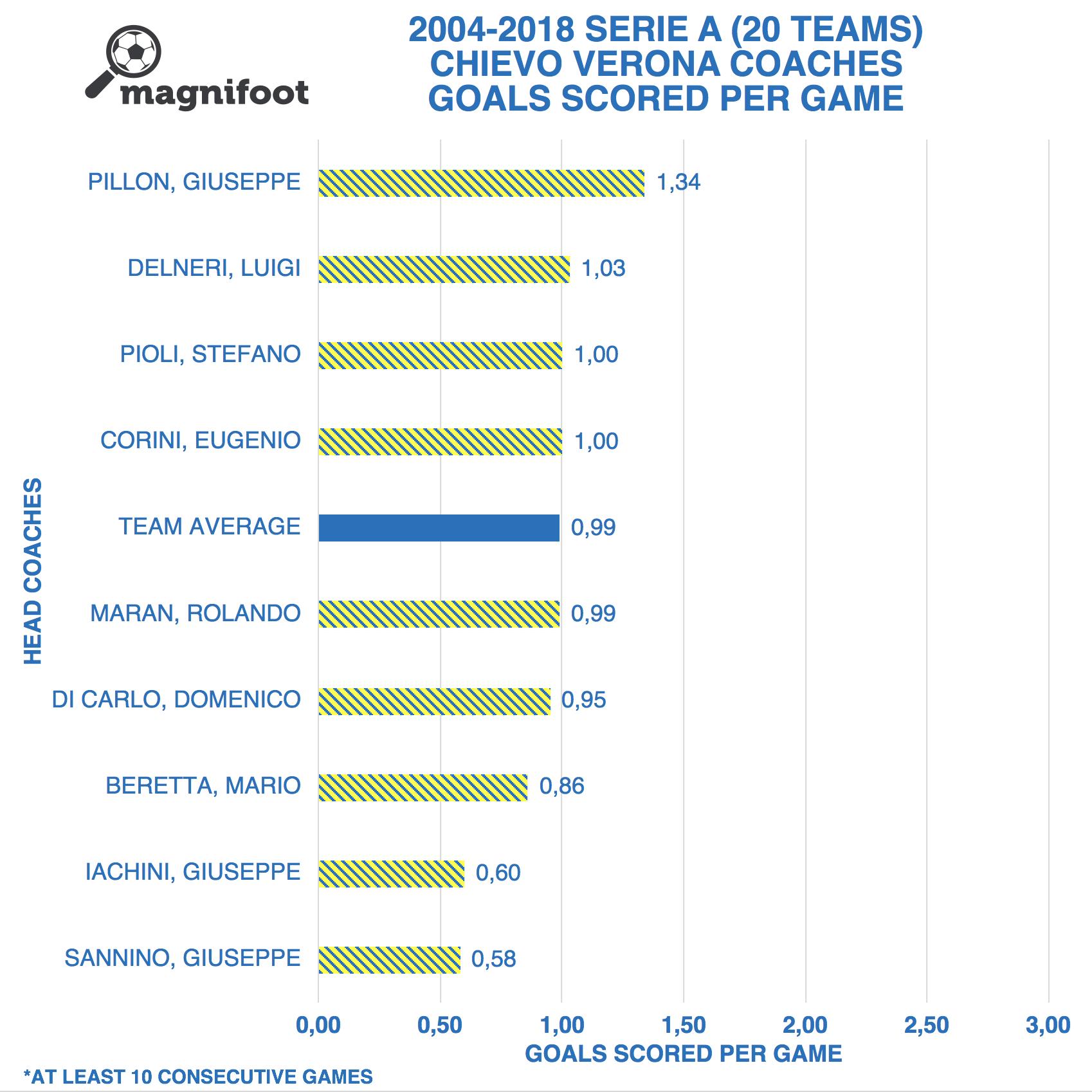 2004-2018 SERIE A  CHIEVO VERONA HEAD COACHES: GOALS SCORED PER GAME