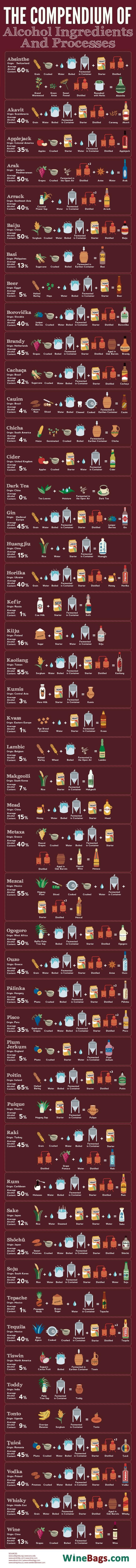 Complete Guide For Making All Of Your Favorite Booze Alcoholic Drinks Around The World Popular Alcoholic Drinks Most Popular Alcoholic Drinks