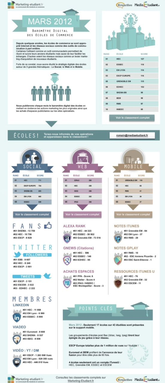 Baromètre digital des écoles de commerce
