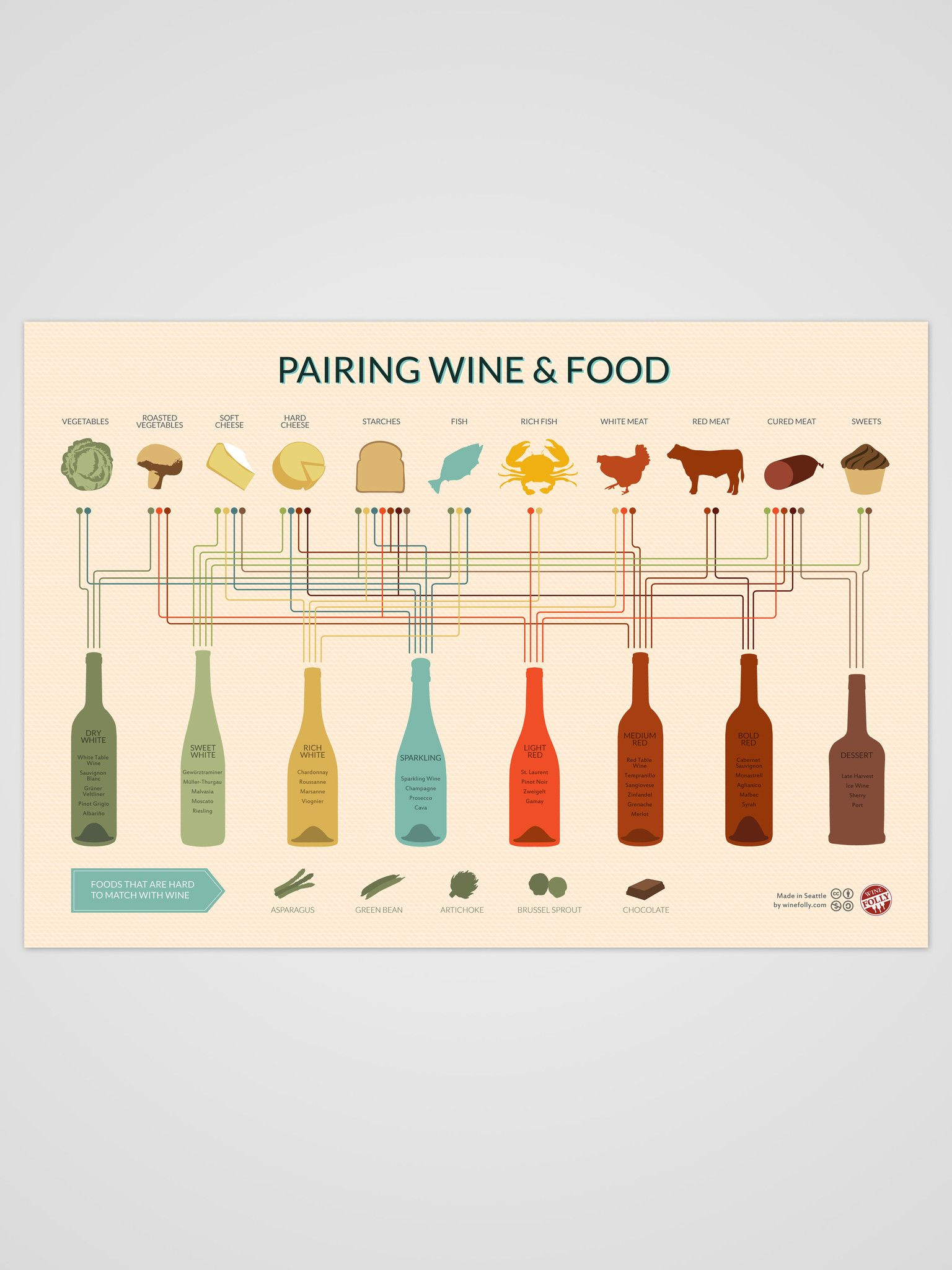 Yes please! This is both visually appealing and informative. I, personally, would keep it in the kitchen, as opposed to over the bar, since it would be good for deciding on recipes.