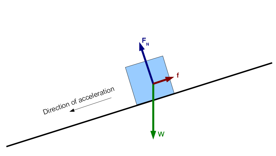 force diagram inclined plane - Google Search | Let's get physics ...