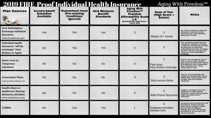 Early Retirement Health Insurance Options Health Insurance
