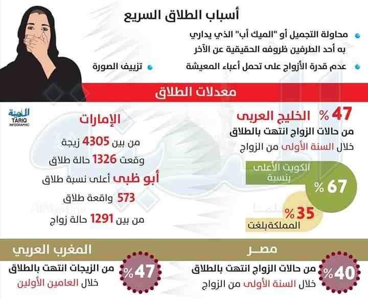انفوجرافيك أسباب الطلاق السريع في العالم العربي Incoming Call Incoming Call Screenshot