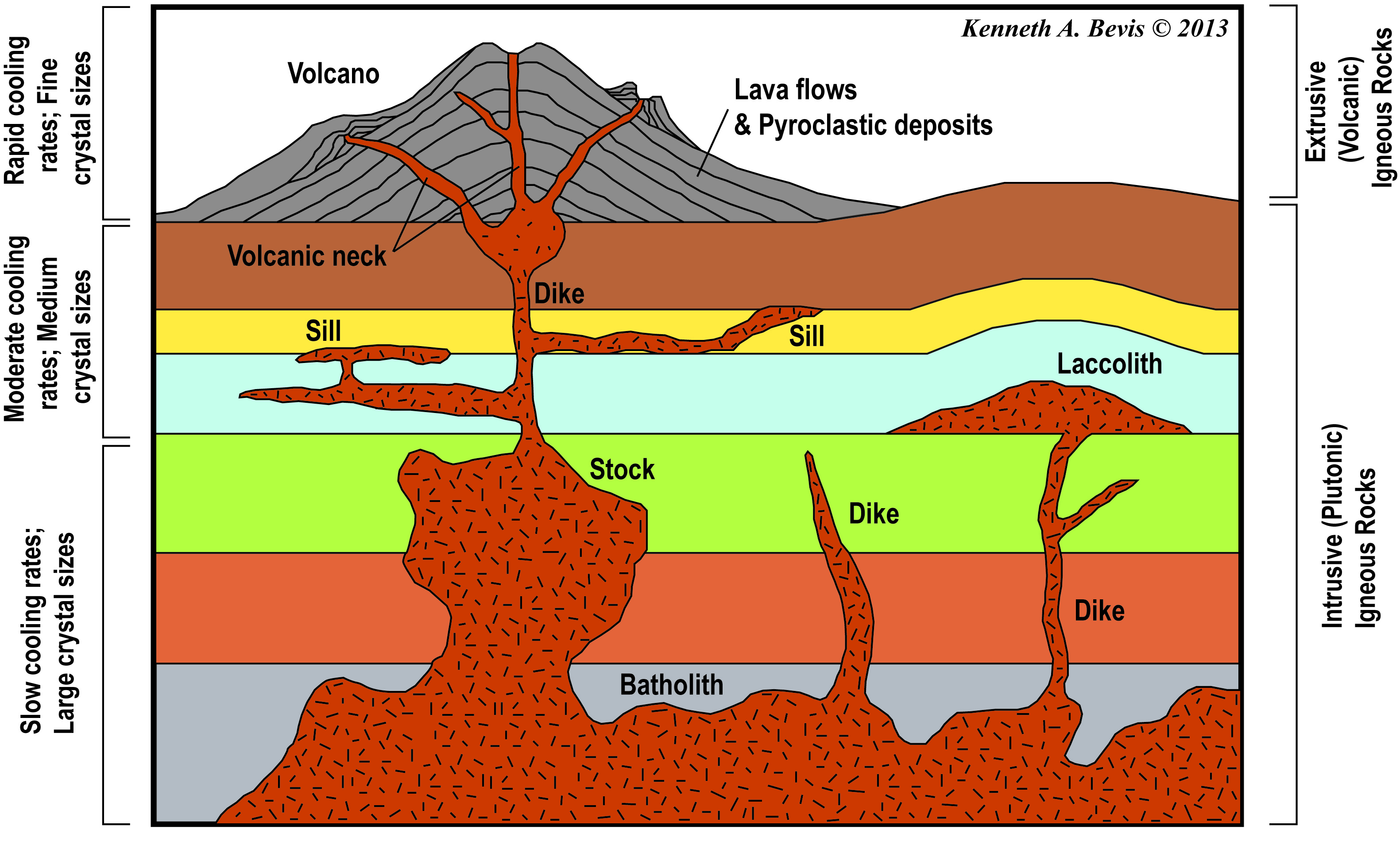 Some Examples Of Intrusive And Extrusive Igneous Rock Bodies An Introduction To Physical Geology In Geology Volcano Science Projects Structure Of The Earth