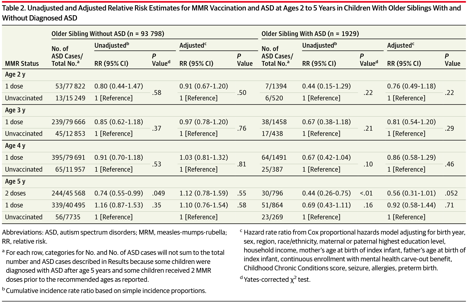 Autism Occurrence by MMR Vaccine Status Among US Children With
