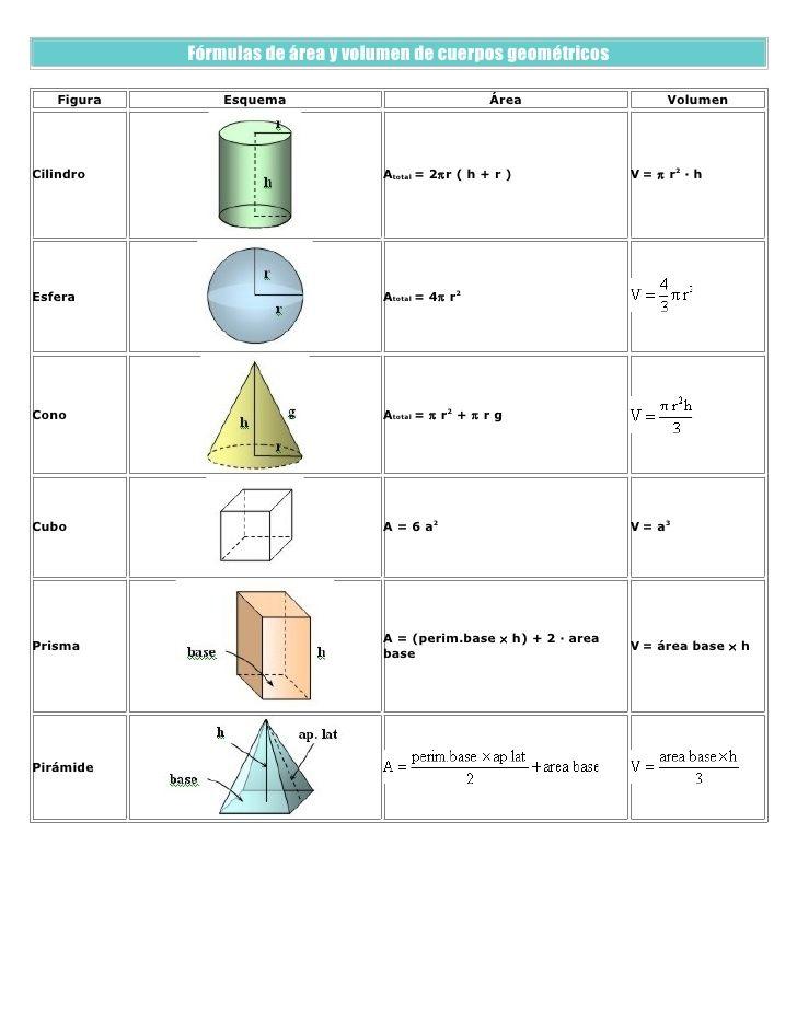 Fórmulas de áreas y volumen de cuerpos geométricos.*Geometría pana y ...