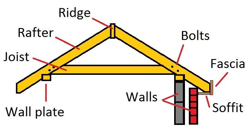 How To Fit Fascias And Soffits Building Roof Rafter Plates On Wall