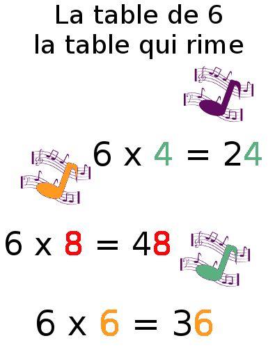 Exercice table multiplication 6 math table de - Exercice tables de multiplication ...