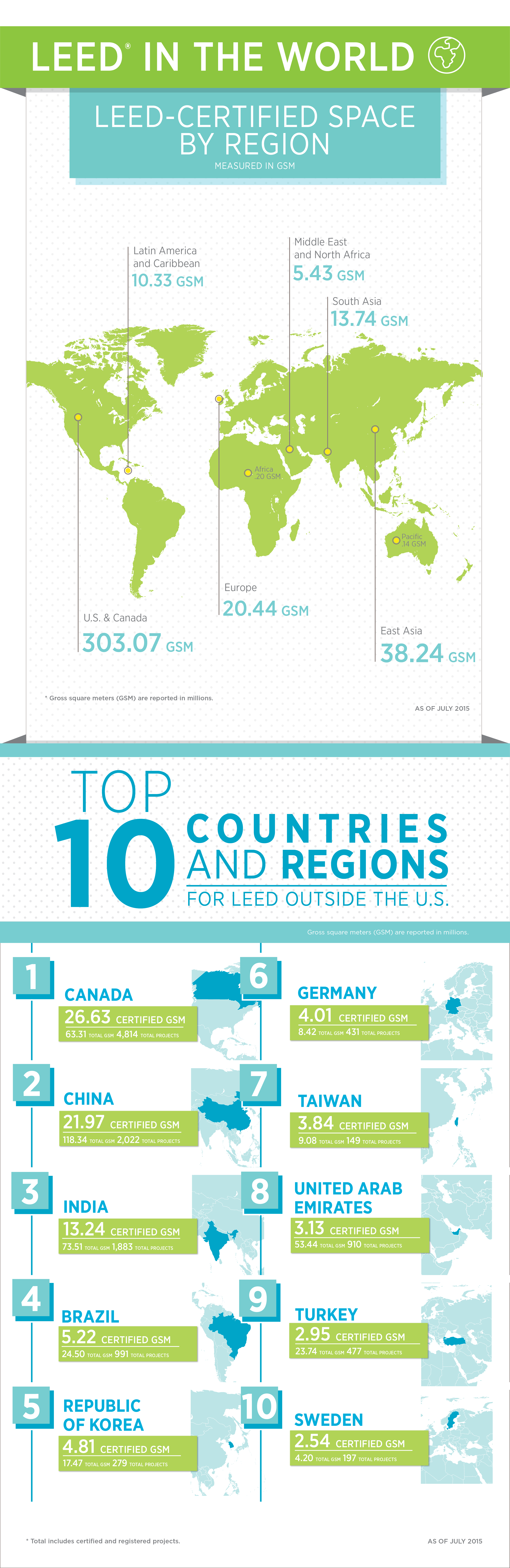 Worth Checking Out Top 10 Countries For Leed In 2015 Infographic