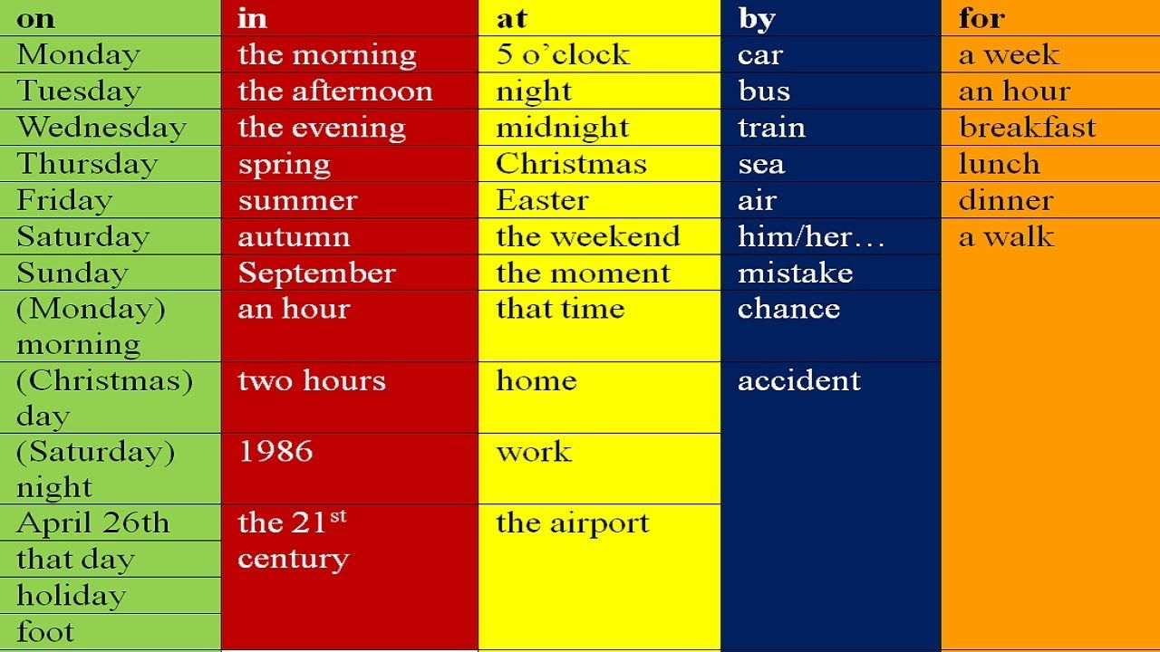 ON, AT, IN, BY, FOR - prepositions in English grammar. Lessons for ...