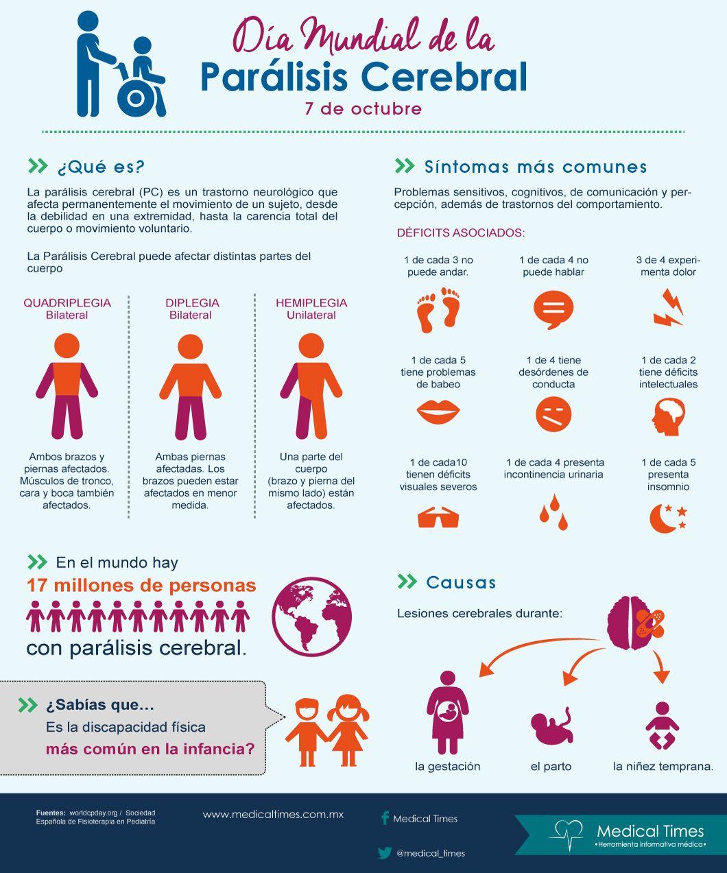 Día Mundial de la Parálisis Cerebral, Medical Times , Infografía ...