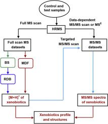 ASAP] Automatic 3D Nonlinear Registration of Mass Spectrometry