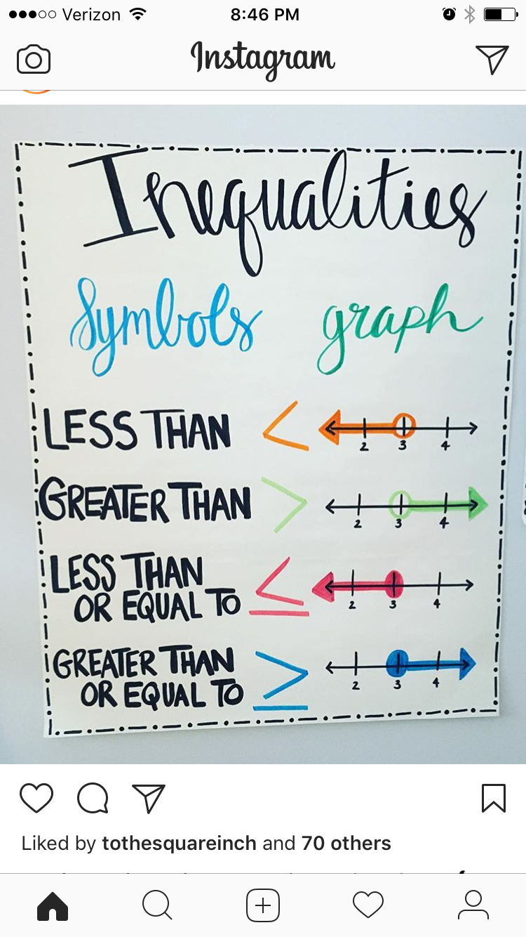 Anchor Chart: Inequalities | Algebra | Pinterest