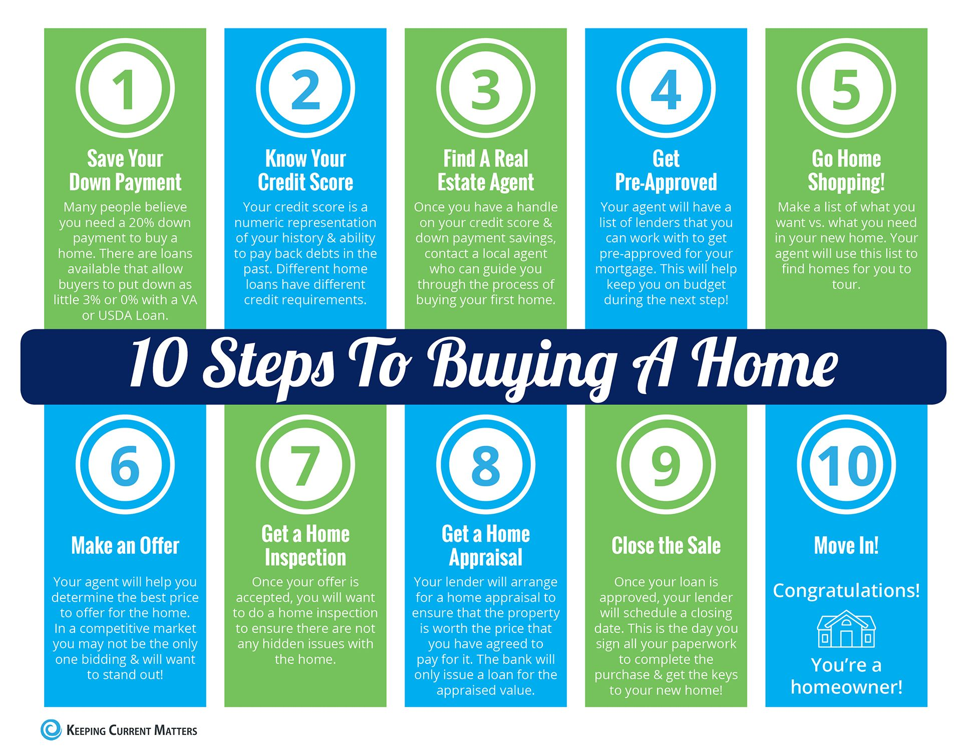 10 Steps To Buying A Home Infographic Home Buying Process