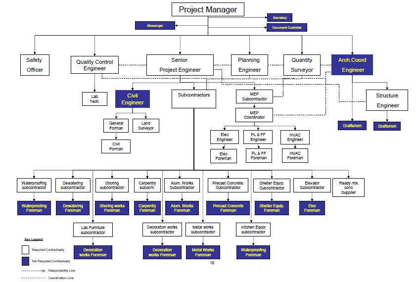 Construction Project Job Descriptions & Organization Chart