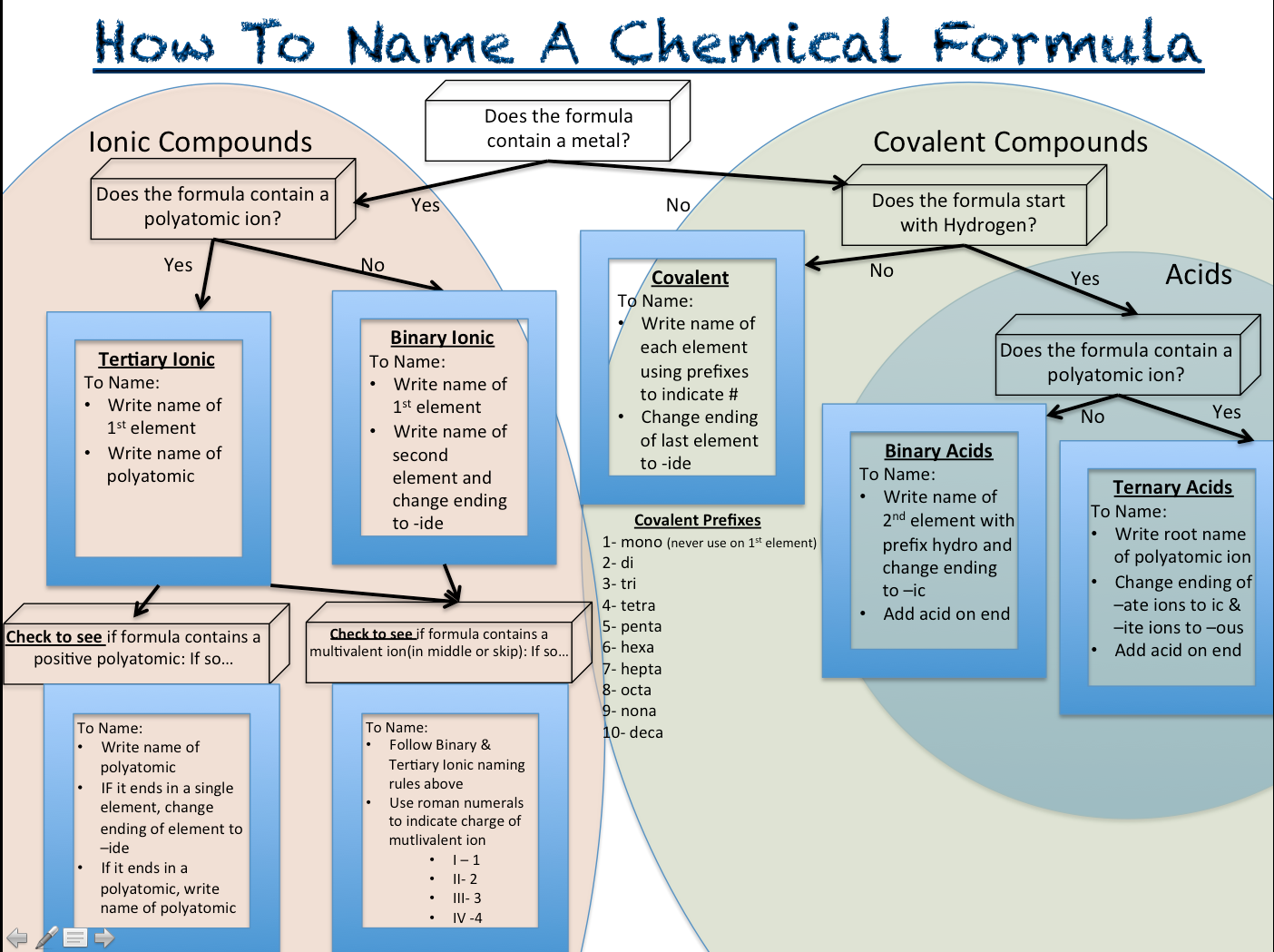 1Stoichiometry & Nomenclature Mrs. Portwood's Class