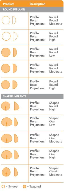 Sientra Silicone Breast Implant Sizes, Specs, and ... C Cup Vs D Cup Implants