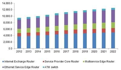 Router And Switch Market Trends Industry Statistics Report 2022