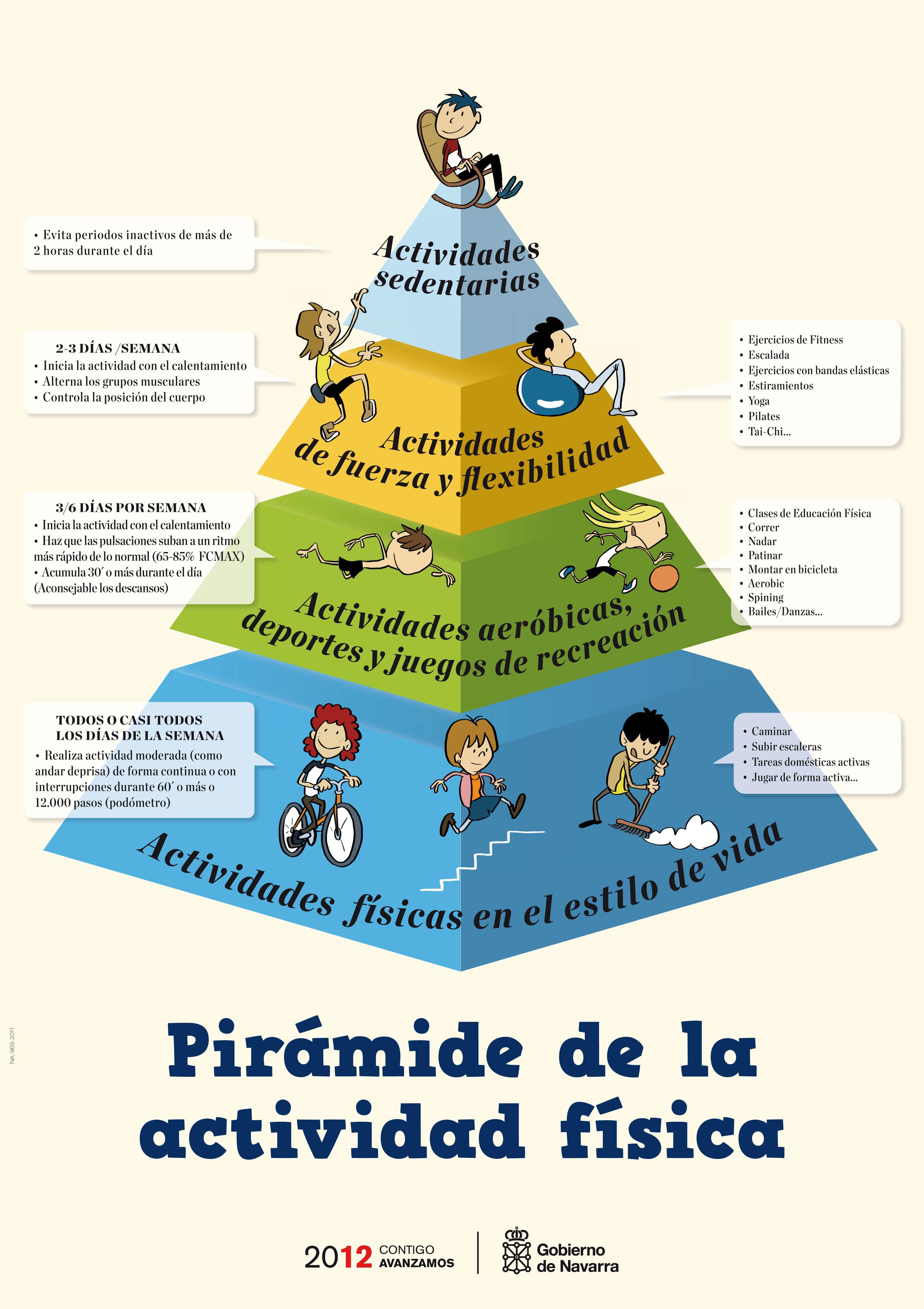 10 Beneficios De La Actividad Física Profesor Educacion Fisica Clases De Educación Física Imagenes De Actividad Fisica