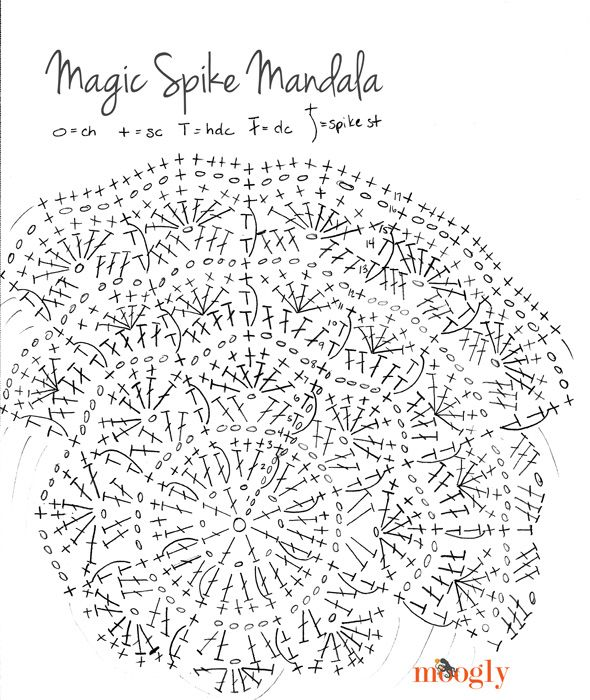 Free Pattern: Magic Spike Mandala - for placemats, coasters and more ...