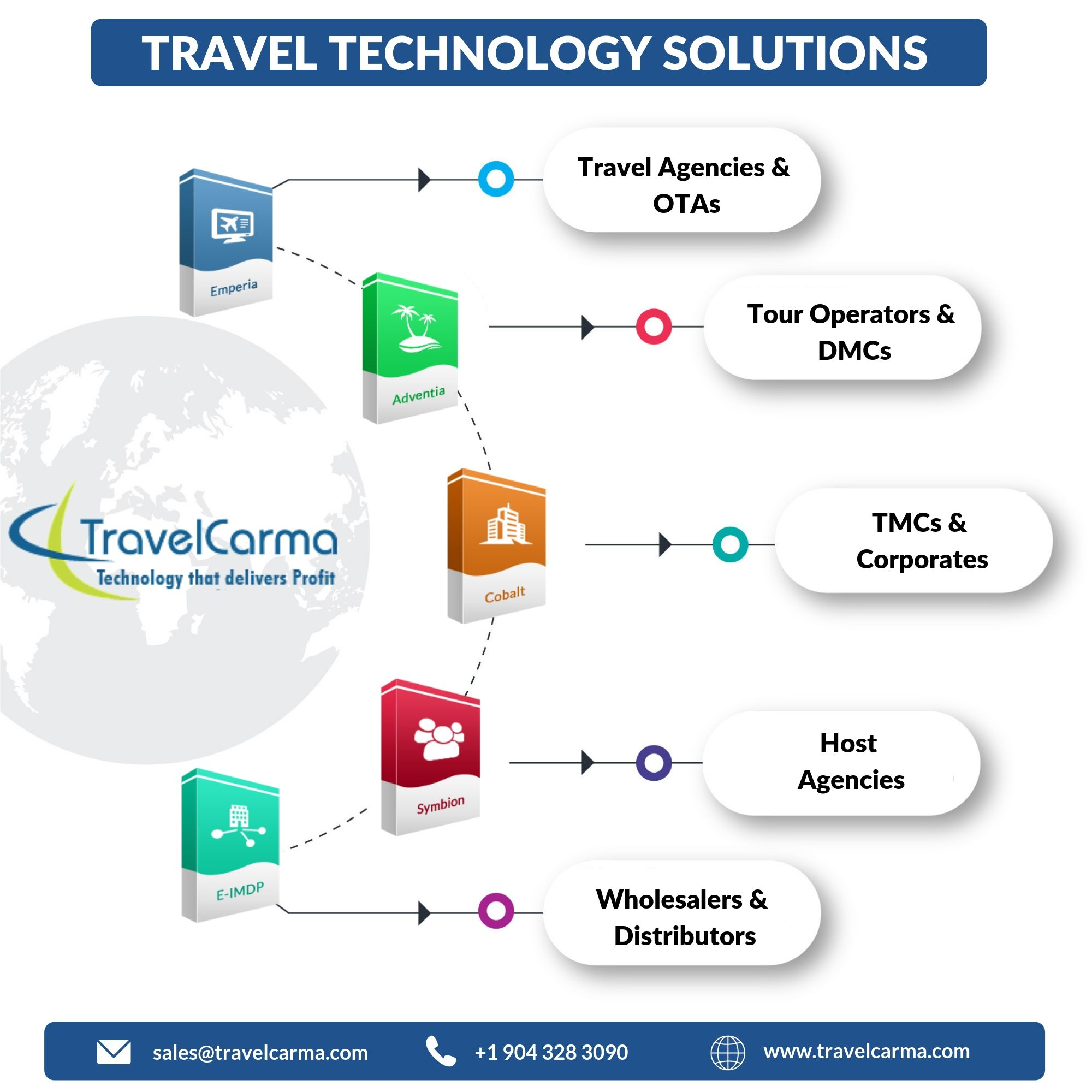 Travel Technology Solutions Travel technology