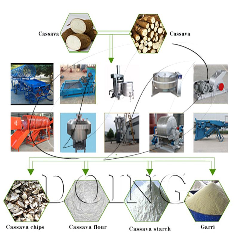 this is the cassava processing machine and the application