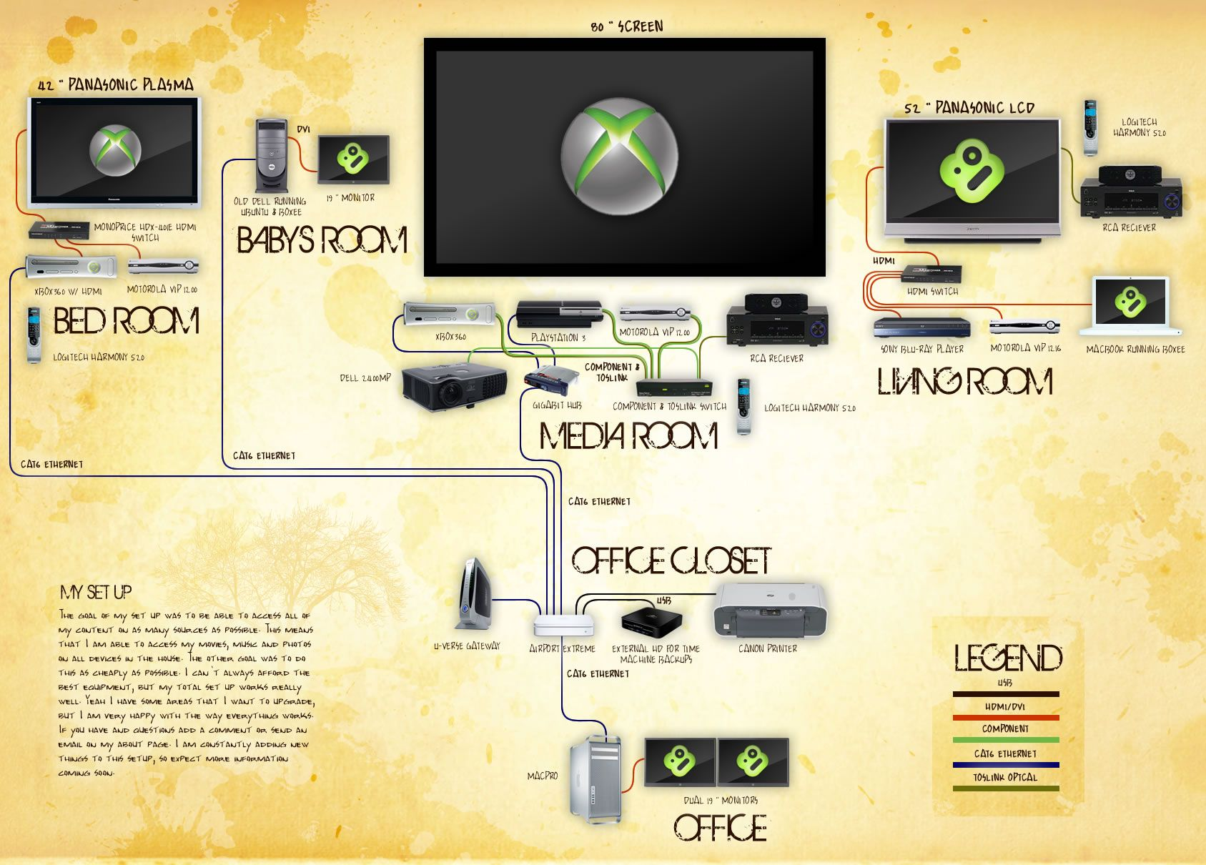 How To Set Up a Networked Home Theater with an Xbox 360 | Diagram ...