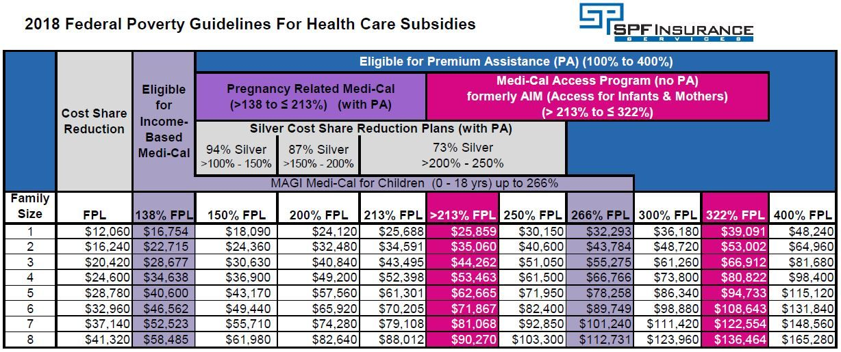Obamacare Subsidy Chart 2016 Covered california health