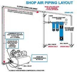 Image Result For Air Compressor Line Layout Air Compressor Compressor Compressed Air