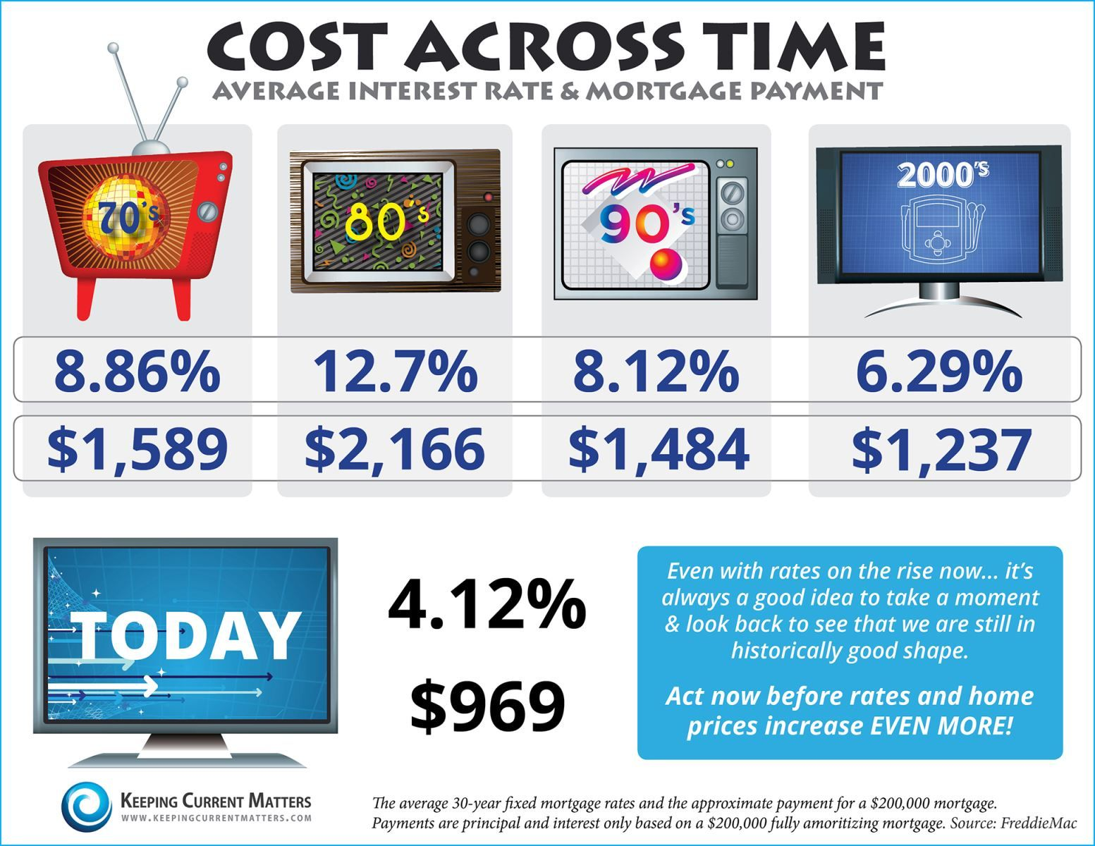 Cost Across Time Average Interest Rate Mortgage Payment