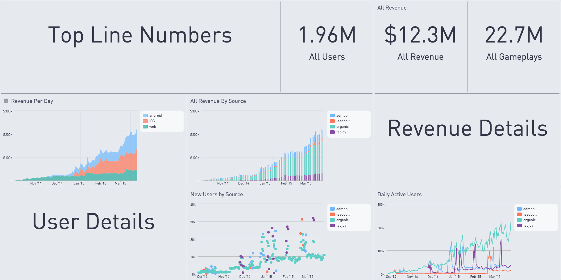 Periscope Data Documentation | Analytics and Dashboard Design Ideas