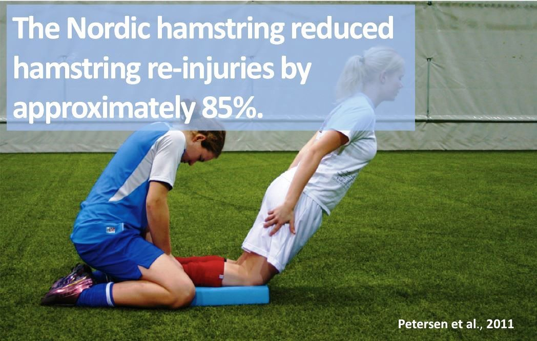 The Nordic hamstring reduced hamstring reinjuries by