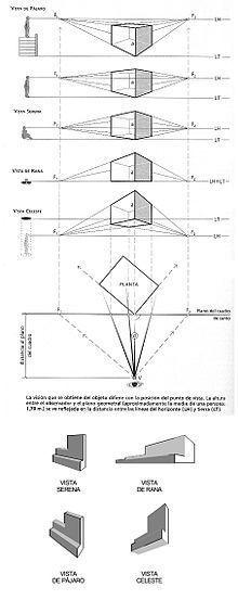 Punto De Fuga Wikipedia La Enciclopedia Libre Punto De Fuga Tipos De Perspectiva Como Dibujar En Perspectiva