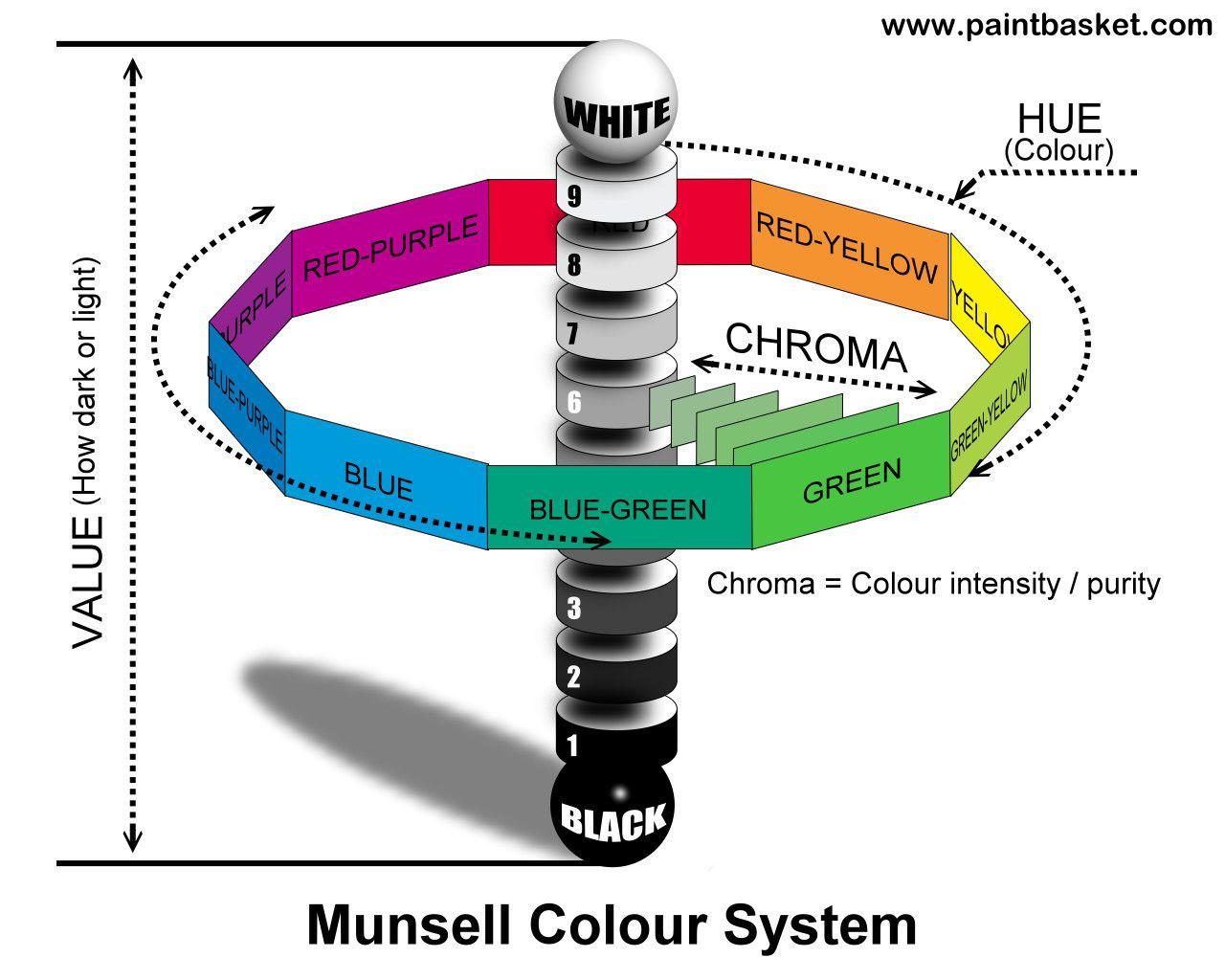 httpwwwpaintbasketcommunsellmunsell_printjpg munsell colour system palettes books mediums tools etc pinterest munsell color system - Munsell Book Of Color Pdf