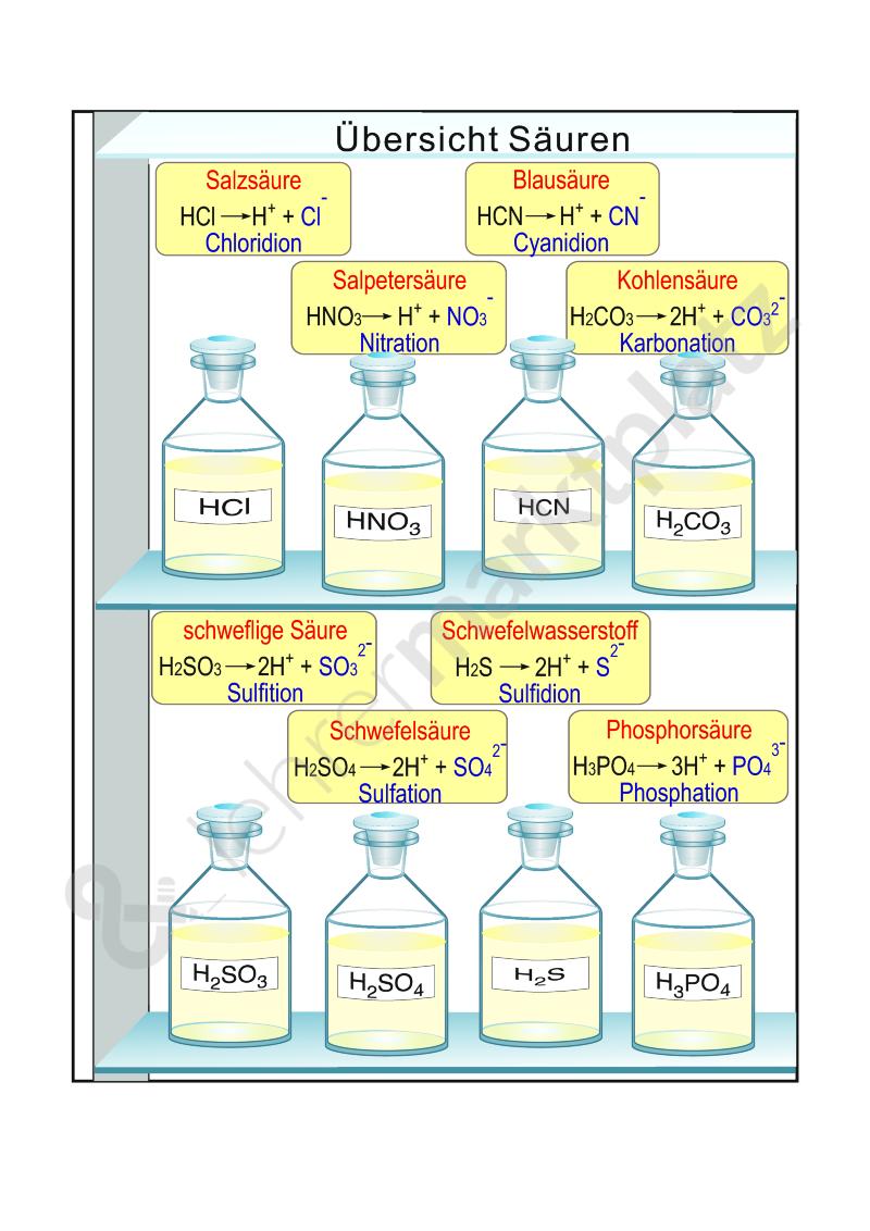 Arbeitsblatt: Übersicht über wichtige Säuren mit Lösung) – Chemie ...