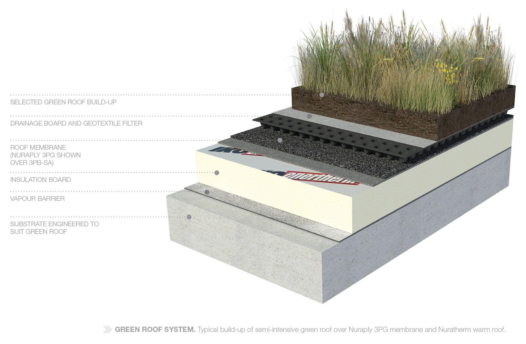 Green Roof Living Roofs Waterproof Membrane Nuraply 3pg Green Roof System Roof Waterproofing Green Roof