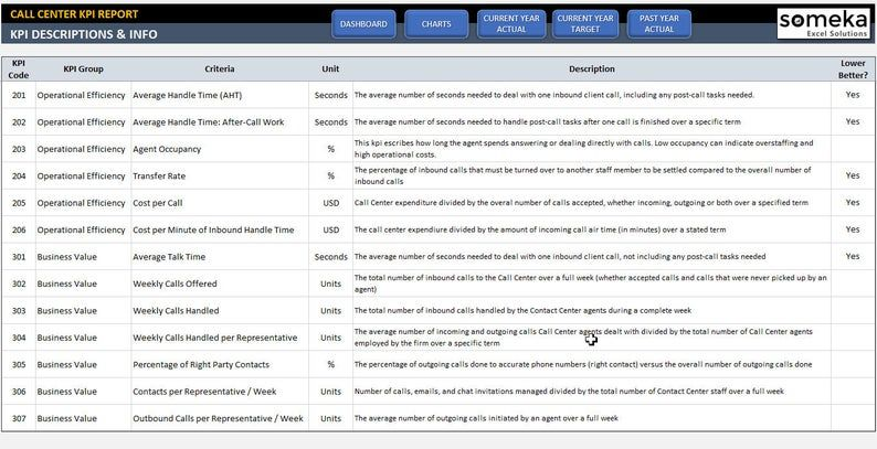 Call Center Kpi Dashboard Ready To Use Excel Template Etsy Kpi Dashboard Call Center Kpi Dashboard Excel