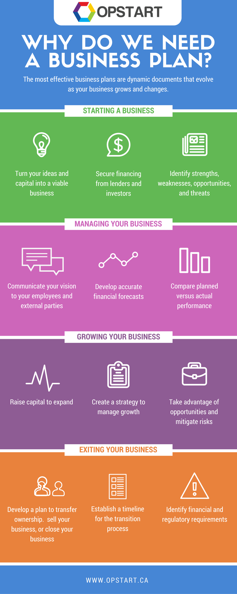 Why Do We Need A Business Plan? [Infographic] (mit Bildern