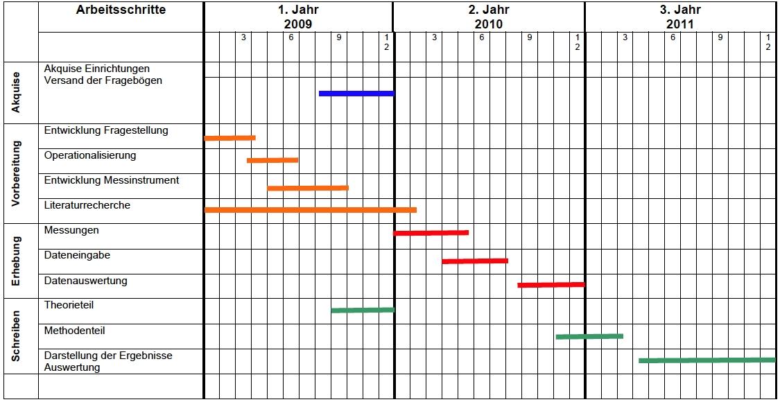 Tolle Zeitplan Planer Vorlage Zeitgenössisch - Entry Level Resume ...